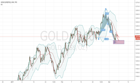 GOLD: Gold - 1h