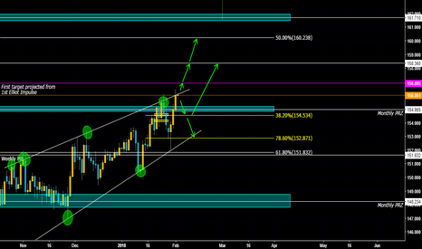 GBPJPY: GBPJPY Waiting for a breakout