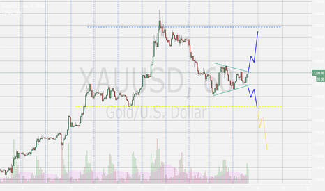 XAUUSD: My views for XAUUSD on the short run
