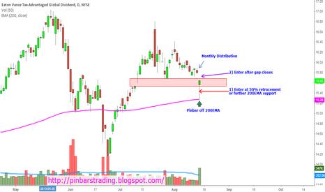 ETG: Potential Pinbar setup. $ETG. Eaton Vance Tax Adv