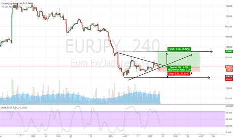 EURJPY: EURJPY not bad at all