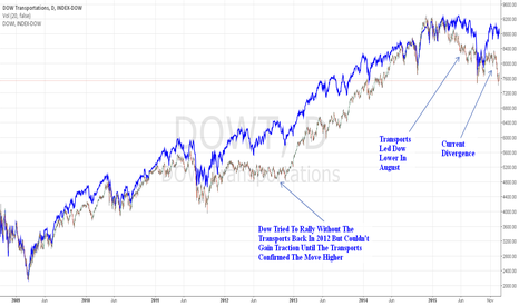 DJT: Dow Jones Transportation Average Hinting Of Trouble Ahead