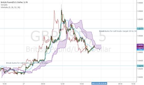 GBPUSD: 5 min Ichimoku Trading