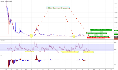 XPMBTC: Primecoin: But Wait... There's More!