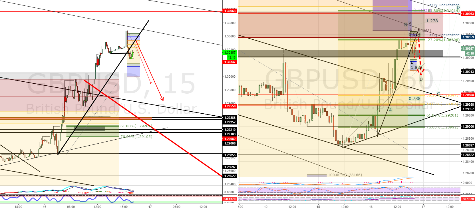 GBPUSD: Short Idea: What Goes Up...