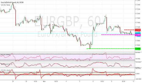 EURGBP: 1H EURGBP EXPANSION TRADE