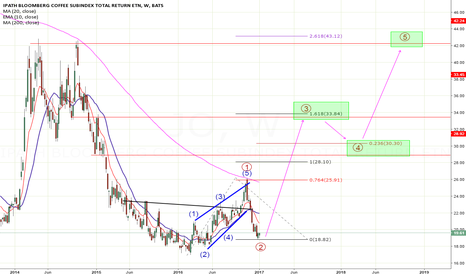JO: Coffe could be found it's multi year higher low?