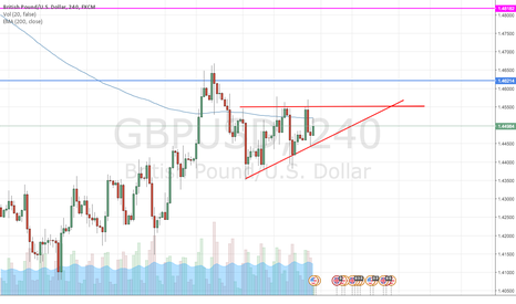 GBPUSD: Short GBP/USD on imminent break-out betting that it will fail