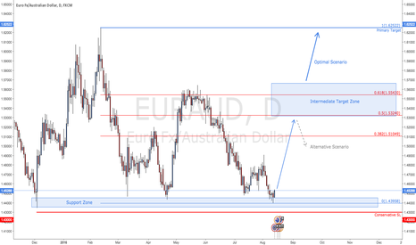 EURAUD: EUR/AUD - Huge Opportunity Take Two