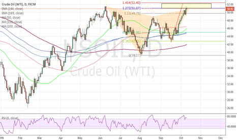 USOIL: Short for OIL