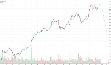 AAPL: No idea what I'm doing