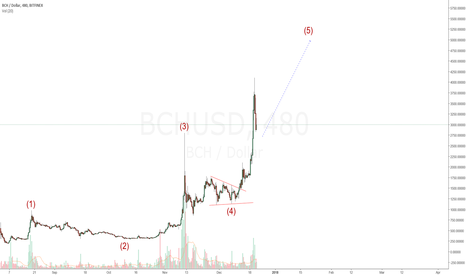 BCHUSD: BitCash (BCHUSD): Pullback Gives Another Good Entry