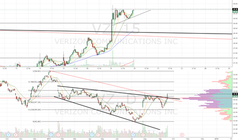VZ: Megaphone breakout. Bull flagging. Look for continuation