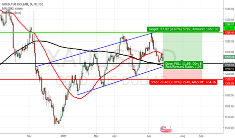 XAUUSD: Gold Likely To Take Support from Trend line