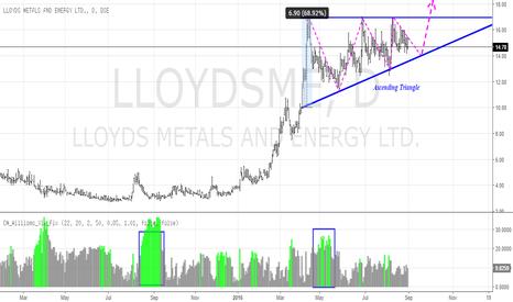 LLOYDSME: Lloyds Metals and Energy - Bullish setup