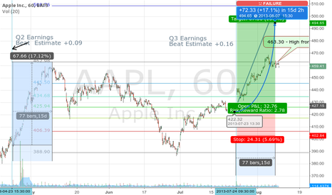 AAPL: I thought this might have been a bit aggressive...