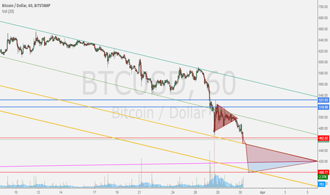 BTCUSD: Will this $400 Triple-Bottom Break? Accumulating Long positions.