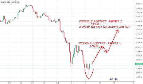 GRXEUR: POSSIBLE REBOUCE FOR STOCK MARKET