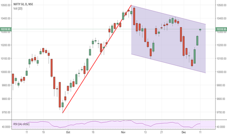 NIFTY: NIFTY : A big flag in formation..