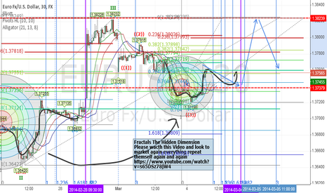 EURUSD: Eurusd idea With Fractals The Hidden Dimension Teorem