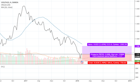 USDSGD: Шорт Сингапурского доллара