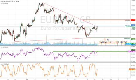 EURJPY: EURJPY profit target reached, turn bearish