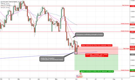 USDCHF: Potential Short - USD/CHF