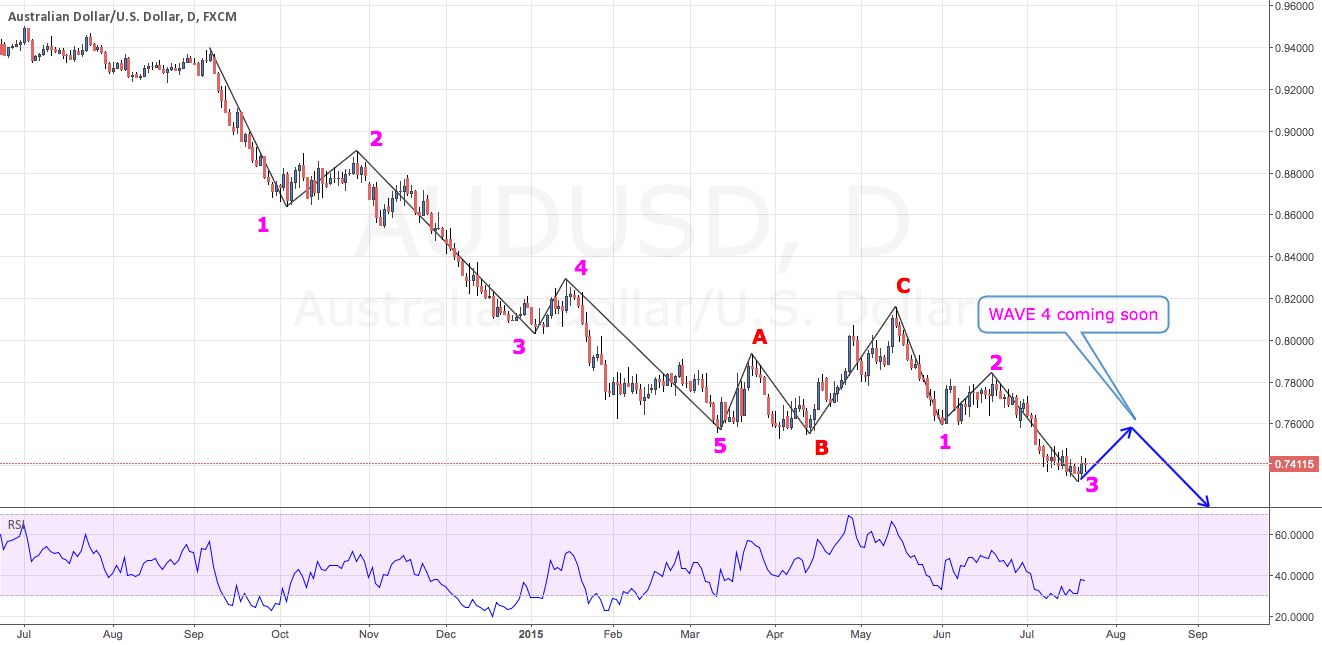 AUD/USD Elliott Wave: In The Trend Of Falling. Need A Wave 4