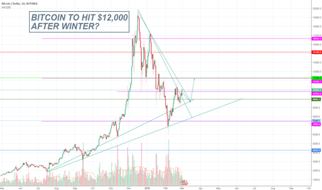 BTCUSD: BITCOIN TO HIT $12,000 AFTER WINTER?