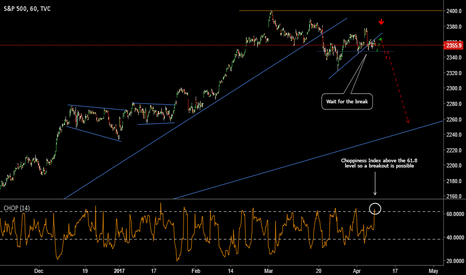 SPX: S&P 500: Expecting a Fall
