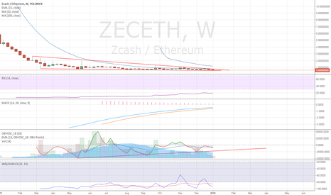 ZECETH: 10 Months of Consolidation