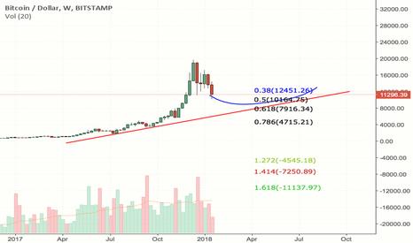 BTCUSD: Potential Buy Level for BTC