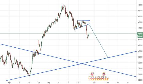 GBPJPY: strong yen
