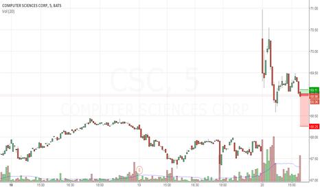 CSC: Short $CSC