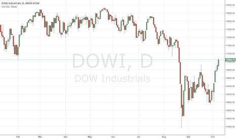 DJI: DOW Industrials to end week on a high