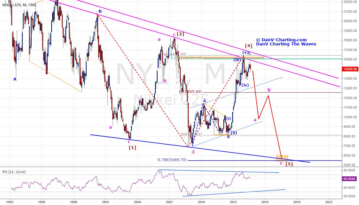 Nikkei 225's Potential Bearish Configuration - Is Worrisome