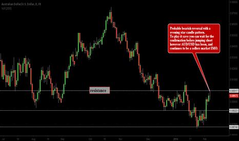 AUDUSD: Bearish Engulfing Pattern Probable, sell the bounces!