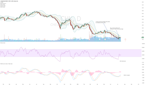 CHK: On daily RSI bottomed, MACD crossed, testing 20 DMA