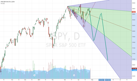 SPY: SPY will be around 169 by June.  Nice bumpy ride ahead.