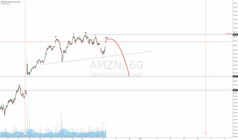 AMZN: AMZN Possible Head & Shoulders