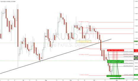 EURUSD: Awaiting price action EURUSD