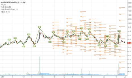 ADLABS: adlabs near support