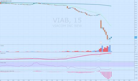 VIAB: Bullish reversal pattern on high volume
