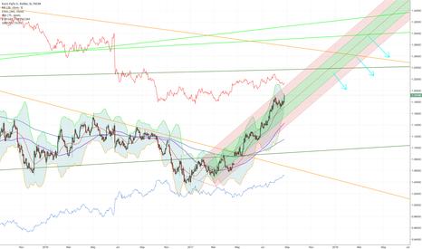 EURUSD: EURO is back babe, GBP is dead