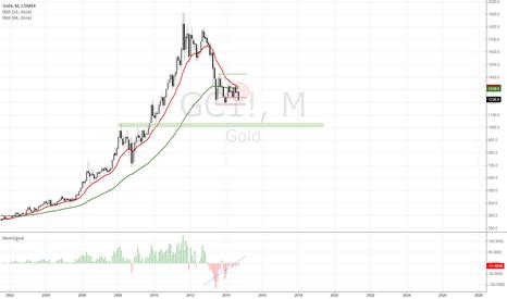 GC1!: GOLD: congestion phase