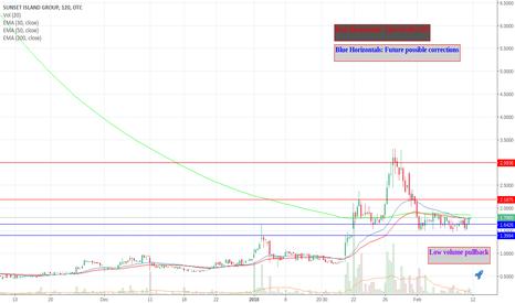 SIGO: Bullish on the 2h chart