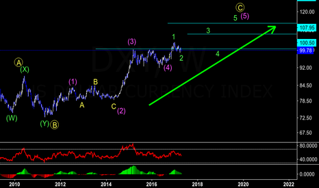 DXY: DXY : Long Setup towards 107.90 and 113