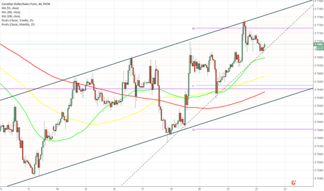 CADCHF: CAD/CHF 1H Chart: Channel Up