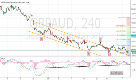 GBPAUD: Elliot Wave Uptrend Attack
