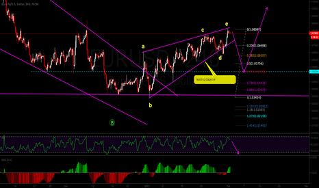 EURUSD: sell the break of leading diagonal